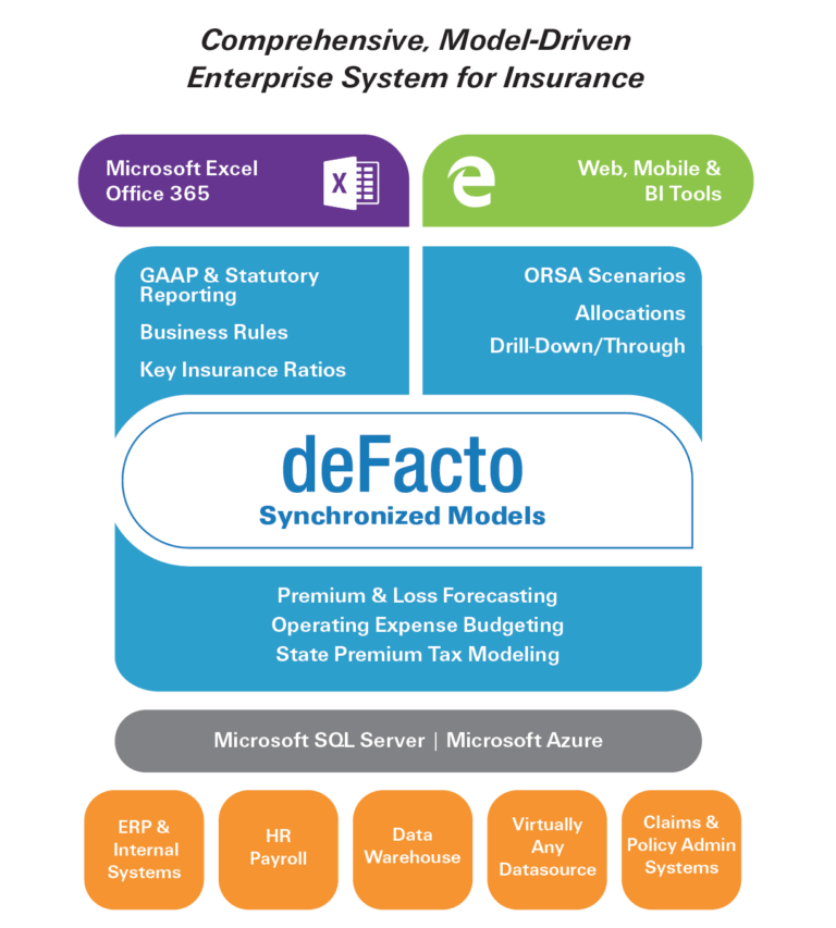 deFacto Planning for Insurance