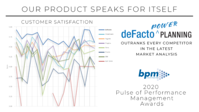 Photo of deFacto Global, Inc. Sweeps BPM Partner's 'Pulse of Performance Management' Awards,  Earning Top Positions Across All Categories