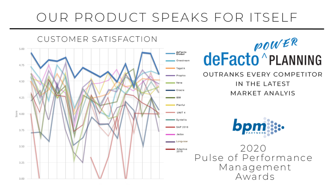 BPM Partners Annual Survey - TOP Rated deFacto Global Sweeps The Competition With deFacto Planning | 2020 Pulse of Performance Awards
